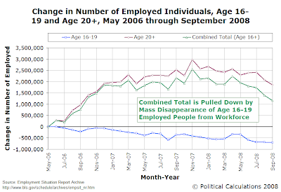 Change in Number of Employed Individual, Age 16-19, Age 20+ and Total U.S. Workforce, May 2006 through September 2008