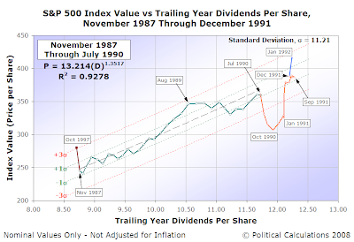 S&P 500 Average Monthly Index Value vs Trailing Year Dividends per Share, November 1987 to December 1991