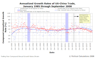 Annualized Growth Rates of US-China Trade, January 1985 through September 2008
