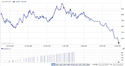 S&P 500 on 20 November 2008 at 3:53 PM EST- Source Yahoo! Finance