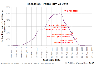 U.S. Recession Probability vs Time, 19 November 2005 through 19 November 2009