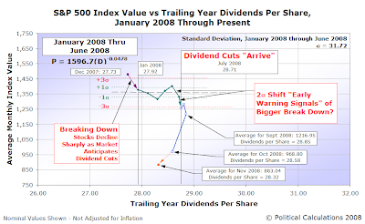 S&P 500 Average Monthly Index Value vs Trailing Year Dividends per Share, January 2008 through November 2008