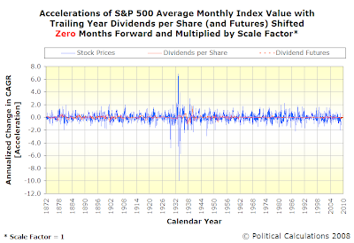 Accelerations of S&P 500 Average Monthly Index Value with Trailing Year Dividends per Share, SF=1, TS=0, Spanning February 1872 Into Mid-2010 with Futures Data