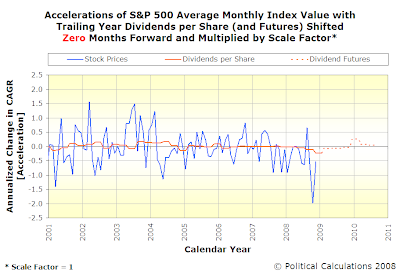 Accelerations of S&P 500 Average Monthly Index Value with Trailing Year Dividends per Share, SF=1, TS=0, Spanning January 2001 Into Mid-2010 with Futures Data