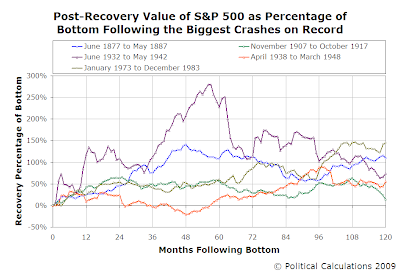 Post-Recovery Value of S&P 500 as Percentage of Bottom Following the Biggest Crashes on Record