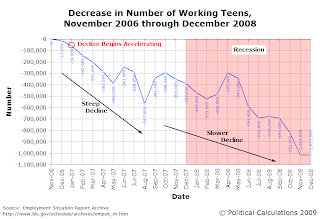 Decrease in Number of Working Teens, November 2006 through December 2008