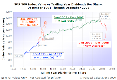 S&P 500 Average Monthly Index Value vs Trailing Year Dividends per Share, December 1991 through December 2008
