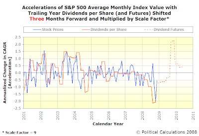 Accelerations of S&P 500 Average Monthly Index Value and Trailing Year Dividends per Share (with Futures as of 9 December 2008)
