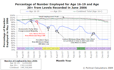 Percentage of Number Employed for Age 16-19 and Age 20+ from Levels Recorded in June 2006 (thru February 2006)