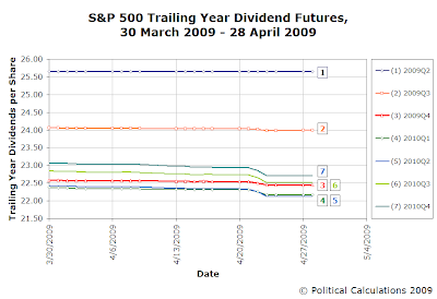 S&P 500 Trailing Year Dividends per Share Futures, 30 Mar 2009 to 28 Apr 2009