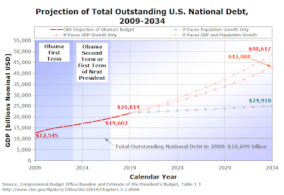 Figure 2-2. Projection of Total Outstanding U.S. National Debt, 2009-2034