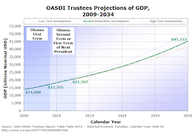 Figure 2-3.  Social Security OASDI Trustees Projections of Nominal GDP, 2009-2034