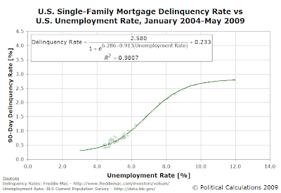 Single Family Mortgage 90-Day Delinquency Rate vs U.S. Unemployment Rate, January 2004 - May 2009