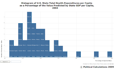 Histogram of U.S. State Total Health Expenditures per Capita as a Percentage of the Value Predicted by their State GDP per Capita, 2004