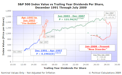 S&P 500 Average Monthly Index Value vs Trailing Year Dividends per Share, December 1991-July-2009, with Forecasts, 3 August 2009