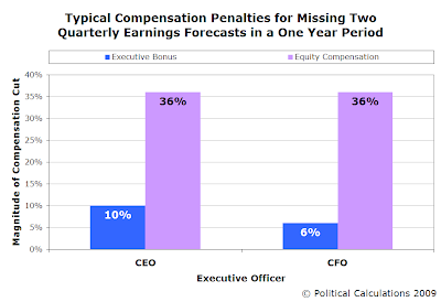 Typical Compensations Penalties for Executives Missing Quarterly Earnings Targets Twice in One Year Period