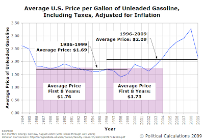Average U.S. Price per Gallon of Unleaded Gasoline, Including Taxes, Adjusted for Inflation