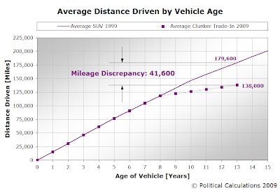 Average Distance Driven by Vehicle Age, with 2009 Clunker Trajectory