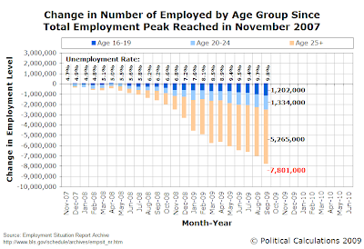 Change in Number of Employed by Age Group Since Total Employment Peak Reached in November 2007 (as of September 2007)