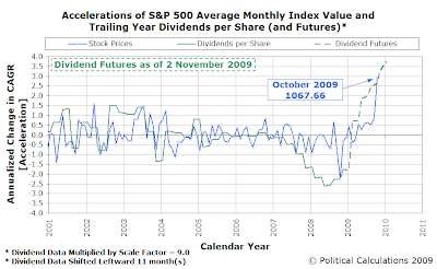 Accelerations of S&P 500 Average Monthly Index Value and Trailing Year Dividends per Share (and Futures), 2 November 2009