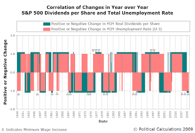 Correlation of Changes in Year Over Year S&P 500 Dividends per Share and Total Unemployment Rate