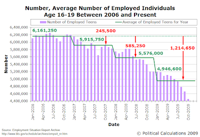Number, Average Number of Employed Individuals Age 16-19 Between 2006 and Present (October 2009)