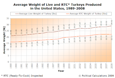 Average Weight of Live and RTC Turkeys Produced in the United States, 1989-2008