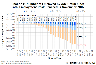 Change in Number of Employed by Age Group Since Total Employment Peak Reached in November 2007 (as of November 2009)