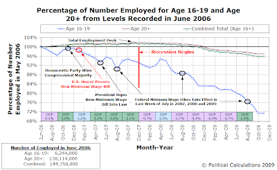 Percentage of Number Employed for Age 16-19 and Age 20+ from Levels Recorded in June 2006 (as of November 2009)