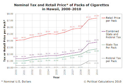 Nominal Tax and Retail Price* of Packs of Cigarettes in Hawaii, 2000-2010