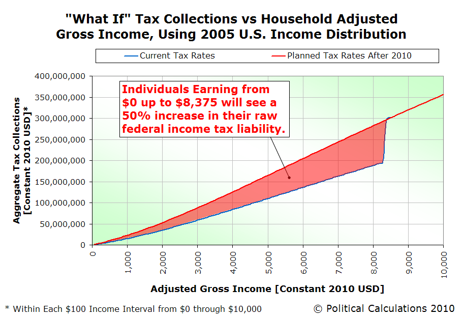 What-If Tax Collections vs Household Adjusted Gross Income, Using 2005 U.S. Income Distribution, $0-$10,000
