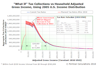What-If Tax Collections vs Household Adjusted Gross Income, Using 2005 U.S. Income Distribution, $0 to $500,000