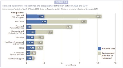 New and replacement job openings and occupational distribution between 2008 and 2018