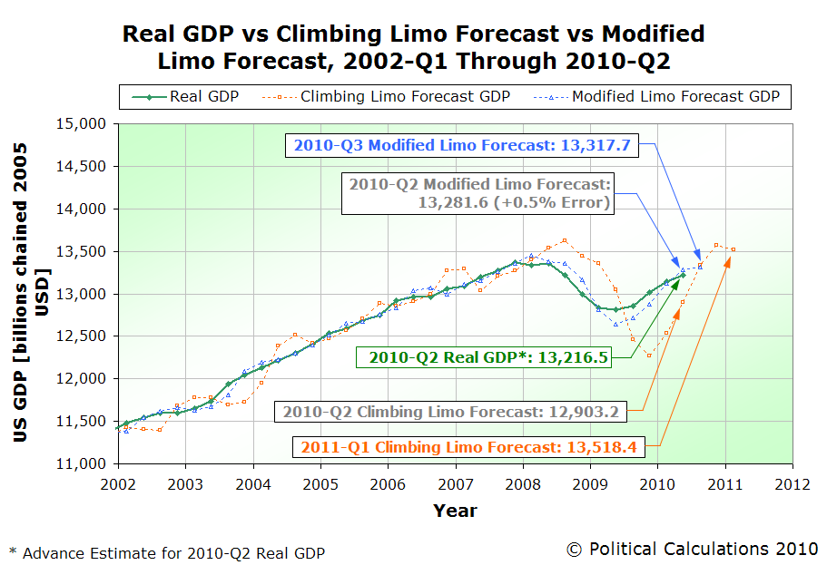Real GDP vs Climbing Limo Forecast vs Modified Limo Forecast, 2002-Q1 Through 2010-Q2 (Advance)