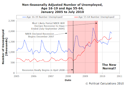 Non-Seasonally Adjusted Number of Unemployed, Age 16-19 and Age 55-64