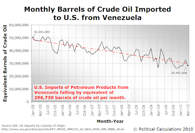 Monthly Barrels of Crude Oil Imported to U.S. from Venezuela, January 2005 through April 2010