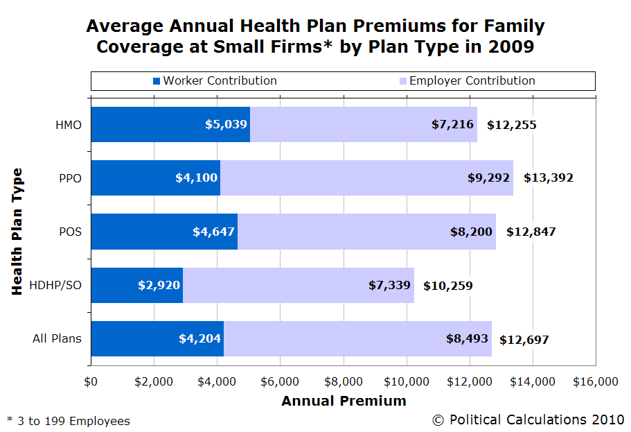 Political Calculations: Health Insurance Coverage at Small ...