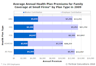 Average Annual Health Insurance Premiums for Family Coverage at Small Firms in 2009