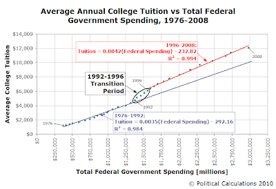 Average Annual College Tuition vs Total Federal Government Spending, 1976-2008