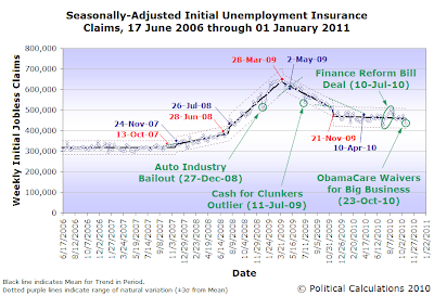 Seasonally-Adjusted Initial Unemployment Insurance Claims, 17 June 2006 through 23 October 2010