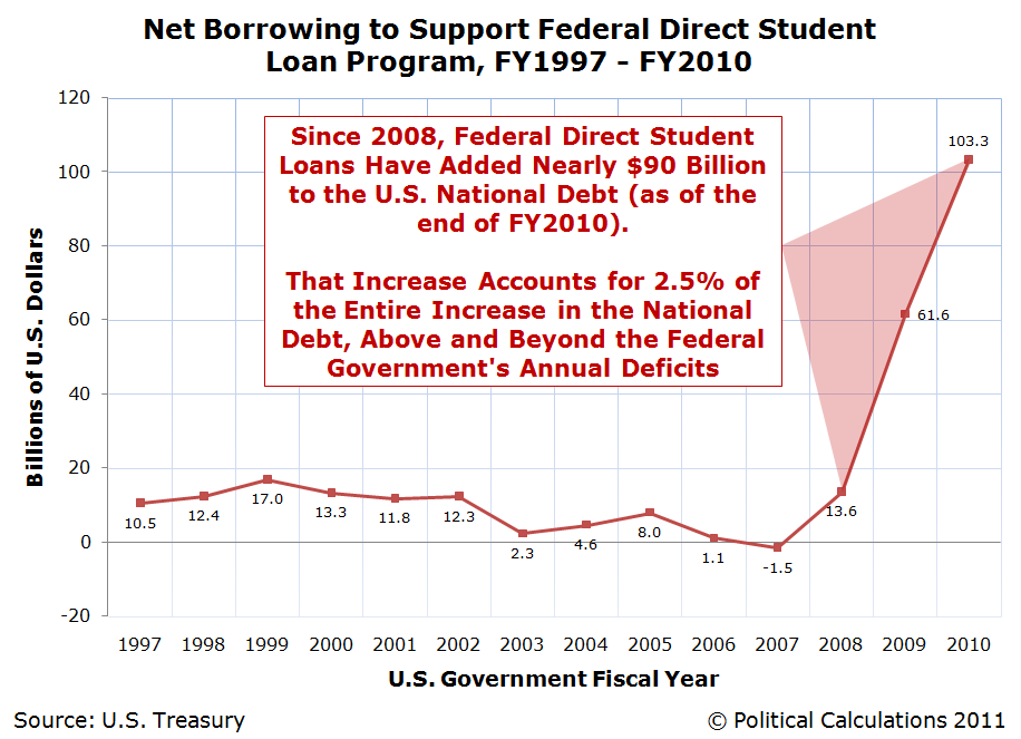 Political Calculations: The Contribution of Student Loans to the U.S. National Debt