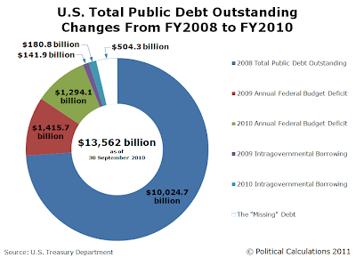 U.S. Total Public Debt Outstanding, Changes from FY2008 to FY2010