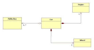 Design Build Release: UML Aggregation vs Composition