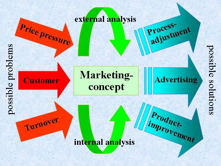 The Marketing Concept (New Marketing Concept) Most beautiful