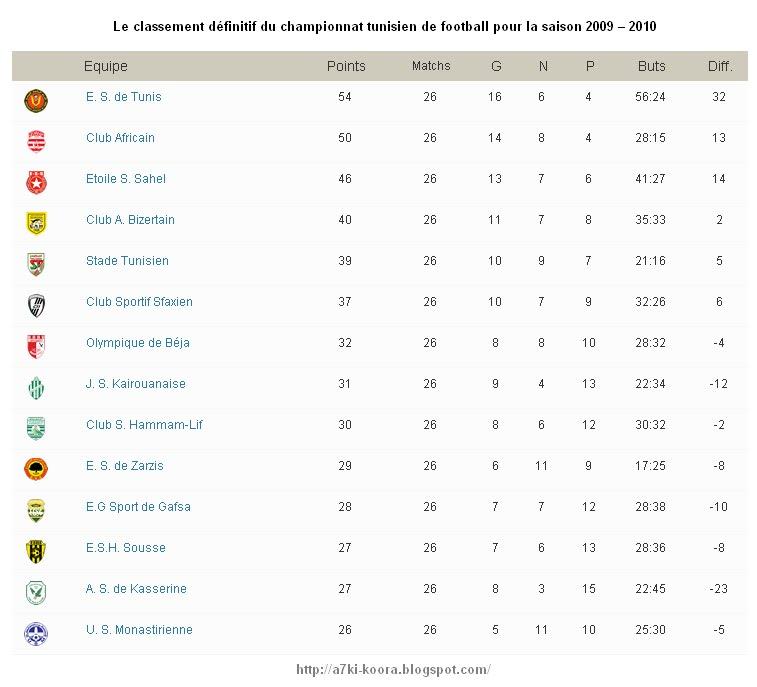 Calendrier Championnat Tunisien.Classement Final Du Championnat Tunisien De Football