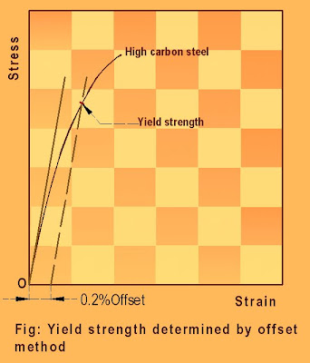 Stress- strain relationship of steel