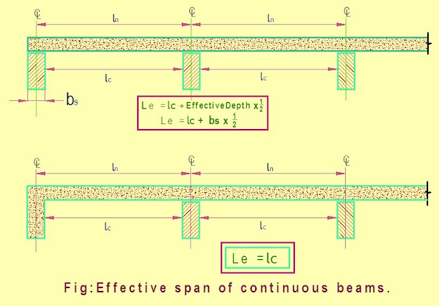 Effective span of continuous beams structure