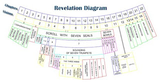 The Rabyd Theologian: The Book of Revelation  Part 6