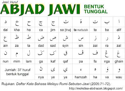 Abjad Jawi | Source: www.mohdisa-abdrazak.blogspot.com