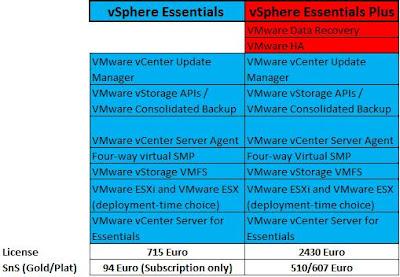 IT analyses blog: VMware vSphere 4 - лицензионен модел и